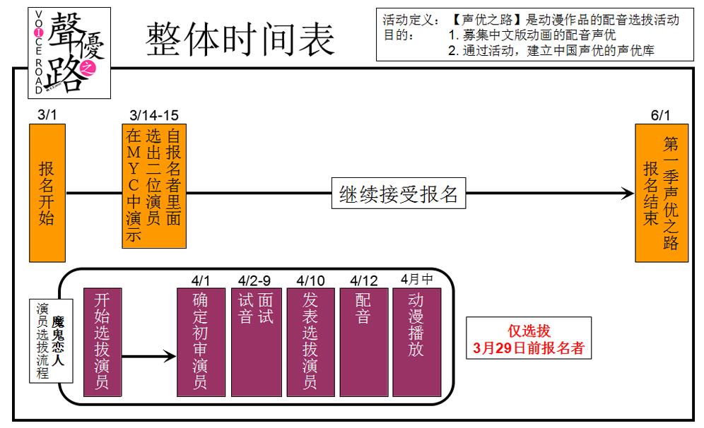 第一季声优之路流程图s2